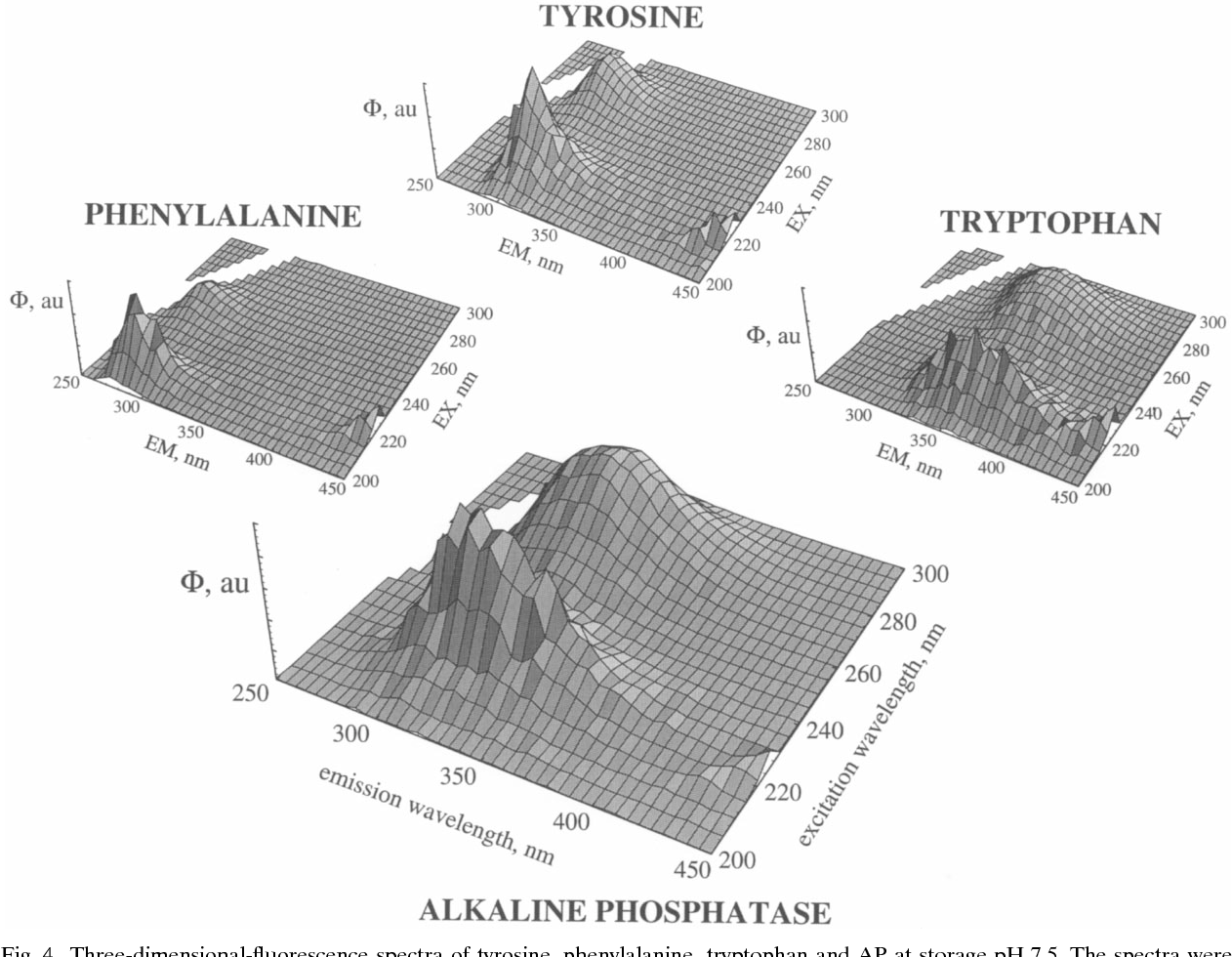 Opposite of alkaline