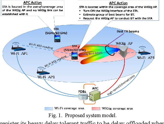 Figure 1 from Experimental work on WiGig coverage area