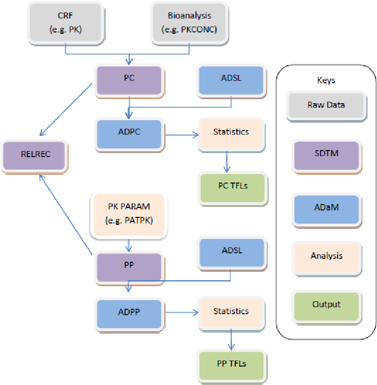 Figure 2 from Submission of Pharmacokinetics ( PK ) Data in ... on