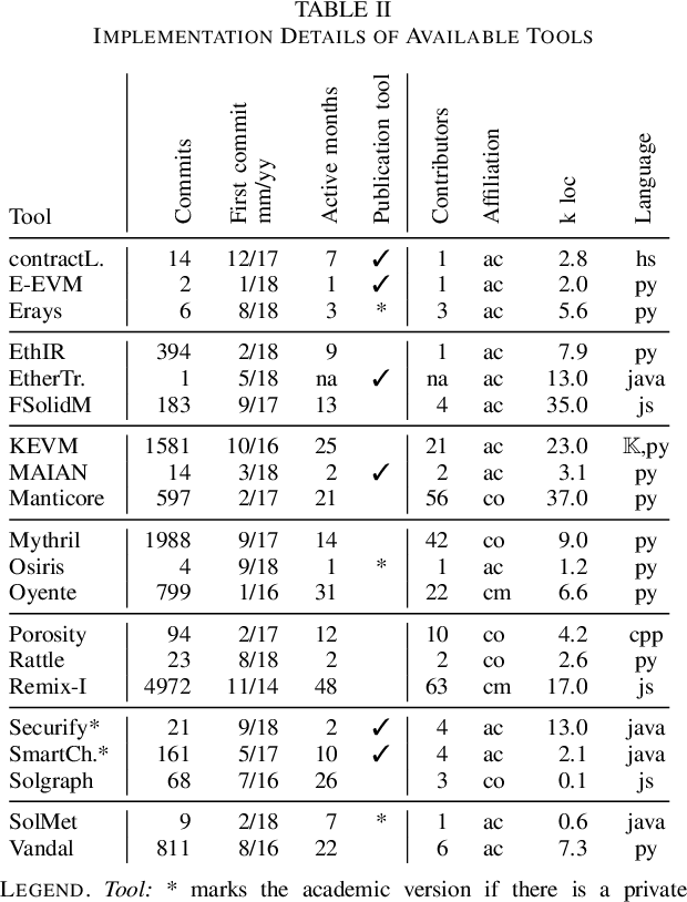 table II