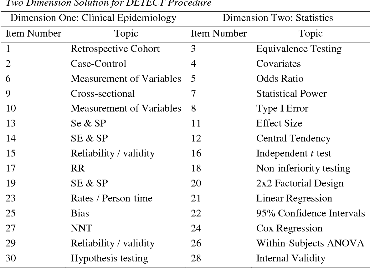 PDF] Development of the Biostatistics and Clinical