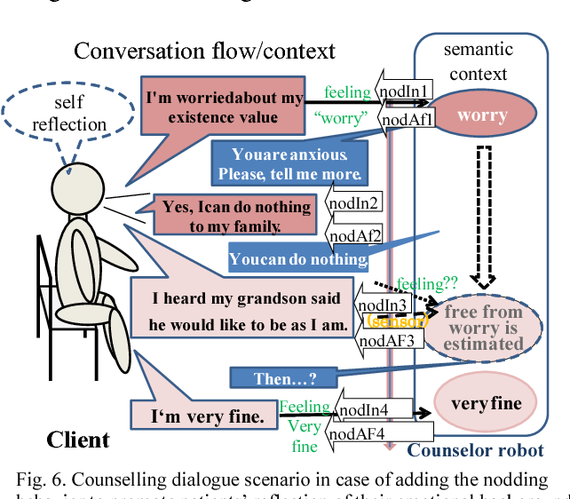 IoT-aware Context Respectful Counseling Agent - Semantic Scholar
