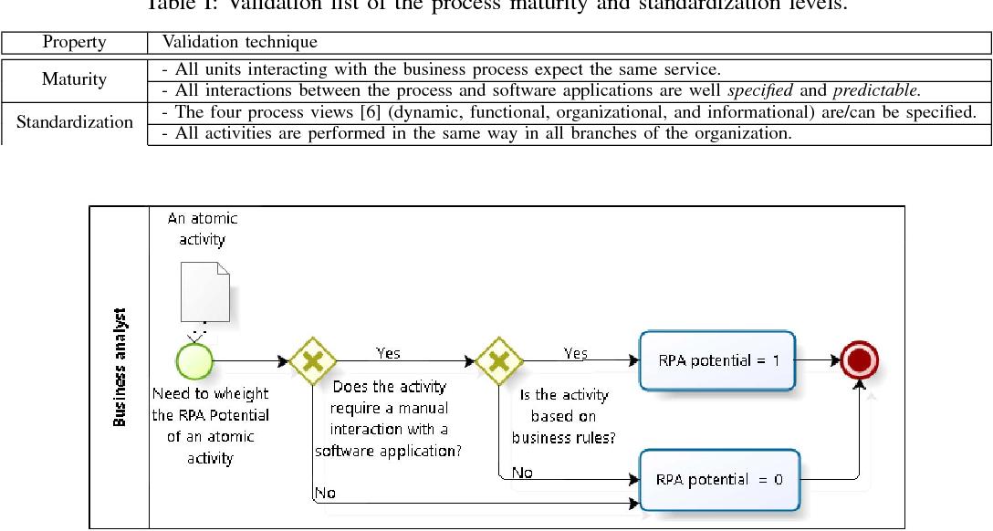 Towards a Process Analysis Approach to Adopt Robotic Process