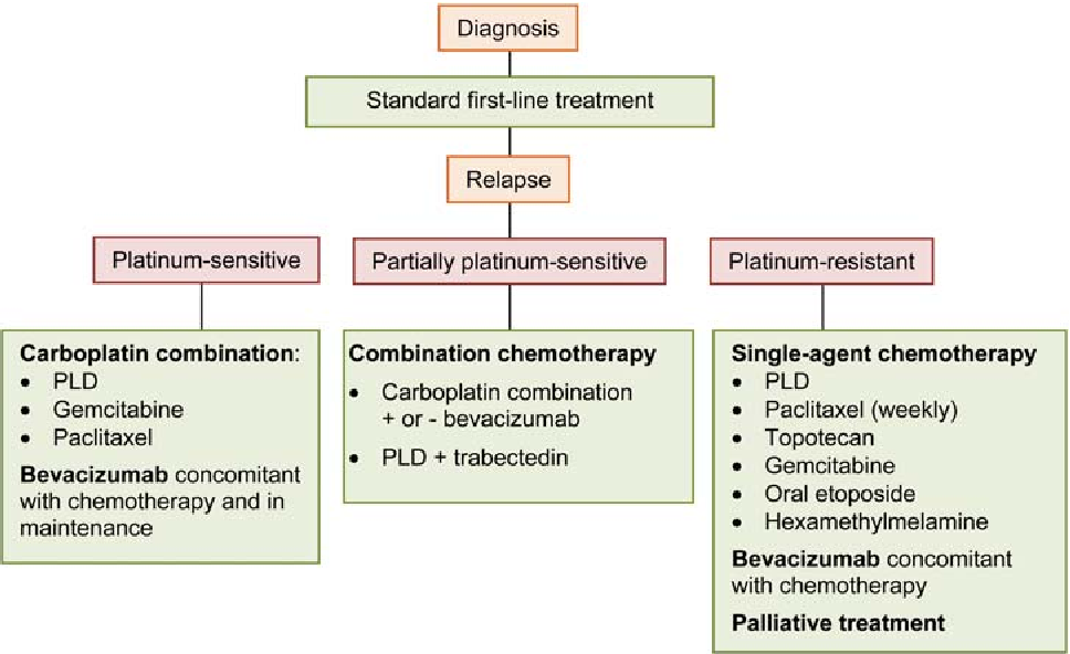 Figure 1 From How To Approach Patients In Relapse Semantic Scholar