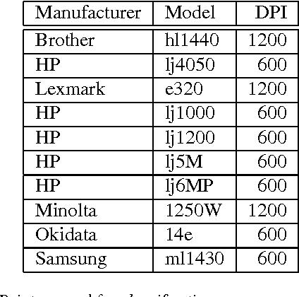 PDF] Printer identification based on texture features | Semantic ...