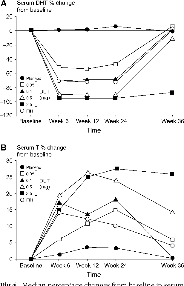 Figure 4 From The Importance Of Dual 5alpha Reductase Inhibition In The Treatment Of Male Pattern Hair Loss Results Of A Randomized Placebo Controlled Study Of Dutasteride Versus Finasteride Semantic Scholar