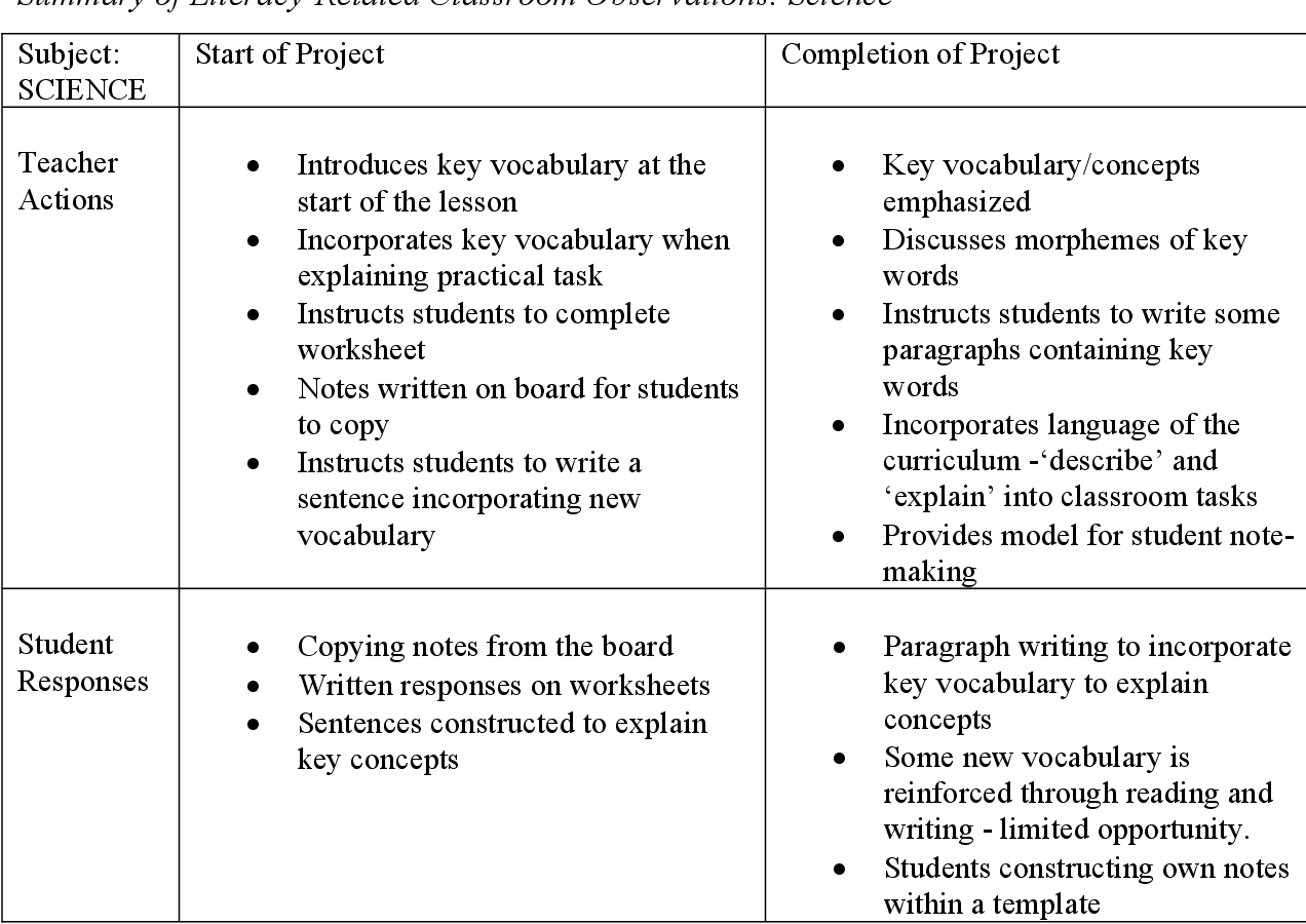 Infusing effective literacy practice within secondary school ...