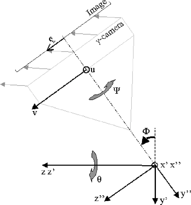 Fig. 2. The rotations , , and about the z, x , and y axis, respectively, and the effect of the electrical offset e on the image formation. The geometry shown is for = 0. The symbol indicates axes perpendicular to the figure.