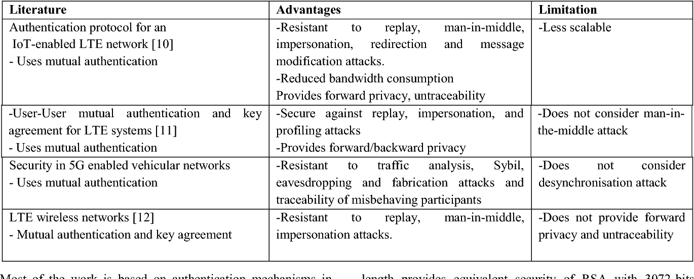 Table 1 from An Approach for End-to-End (E2E) Security of 5G