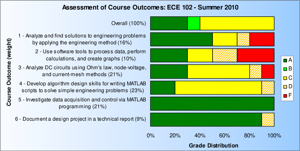 PDF] Redesign of Freshman Electrical Engineering Courses for