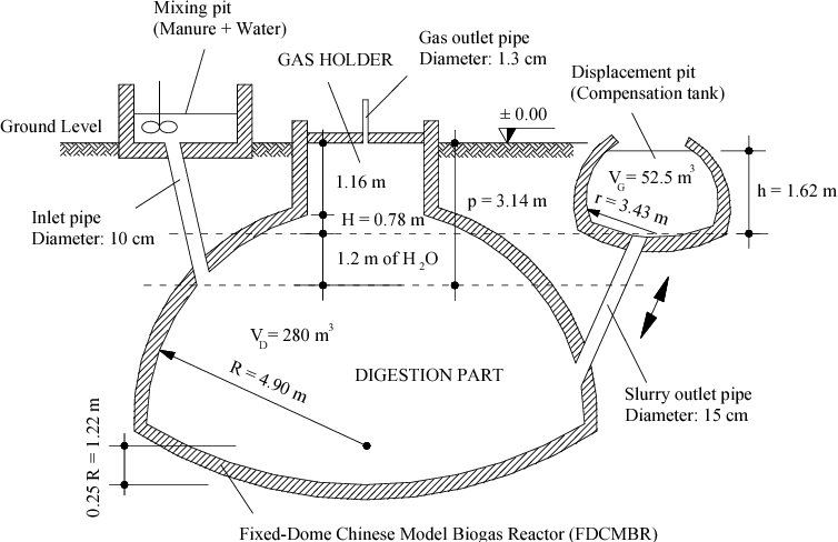 Figure 3 from A SMALL-SCALE BIOGAS DIGESTER MODEL FOR HEN