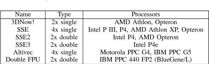 Table I from Efficient Utilization of SIMD Extensions