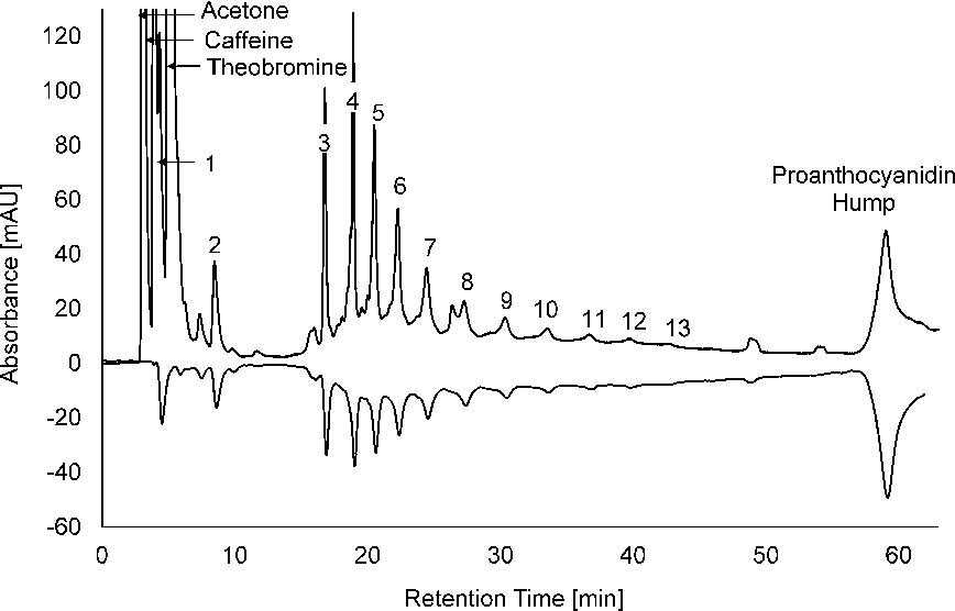 Figure 2 from Determination of oligomeric proanthocyanidins