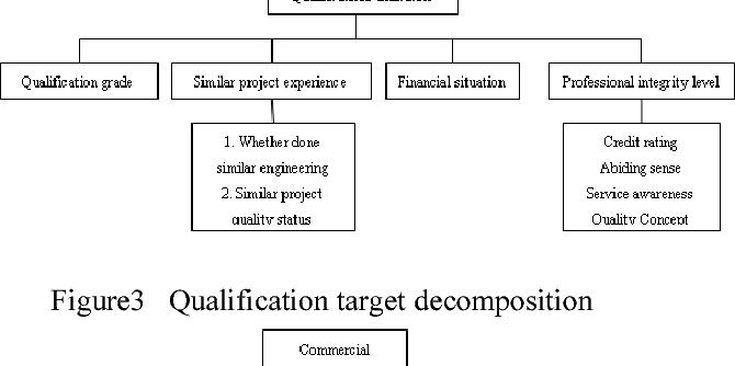 Green Construction Bid Evaluation System Research Based On Comprehensive Evaluation Method Semantic Scholar