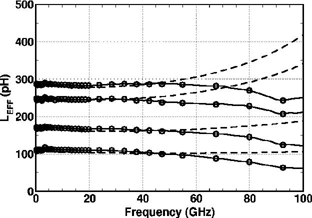 Ultra High-Speed CMOS Circuits: Beyond 100 GHz