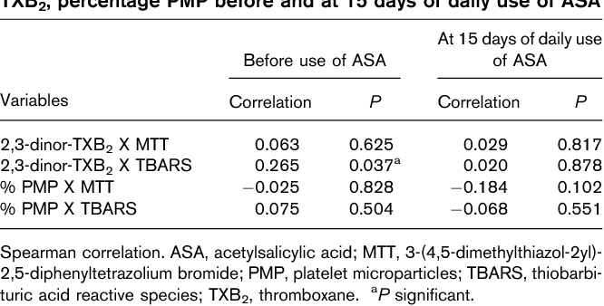 Table 3 Correlation of MTT and TBARS with levels of 2,3-dinorTXB2, percentage PMP before and at 15 days of daily use of ASA
