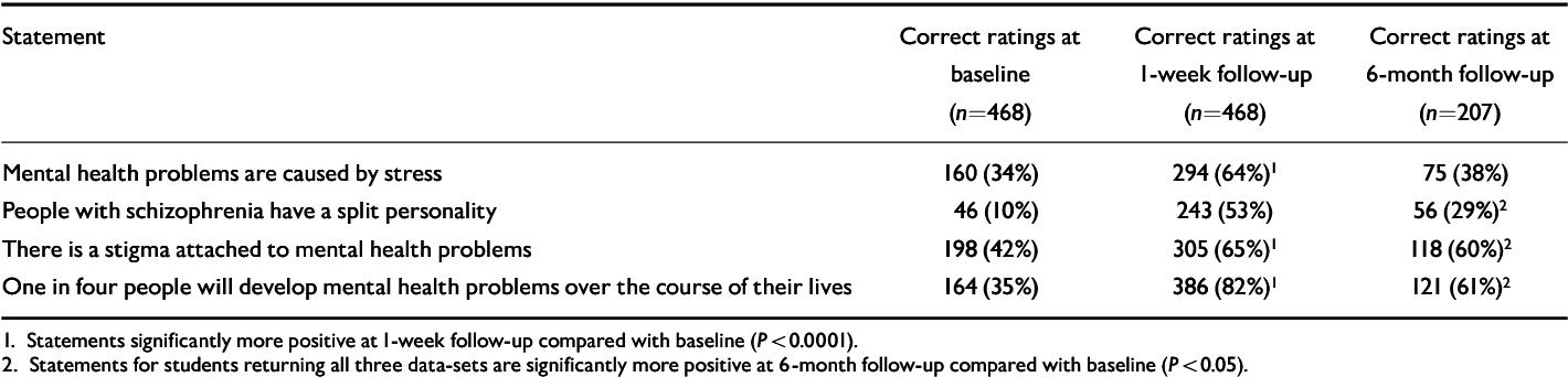 PDF] Reducing psychiatric stigma and discrimination