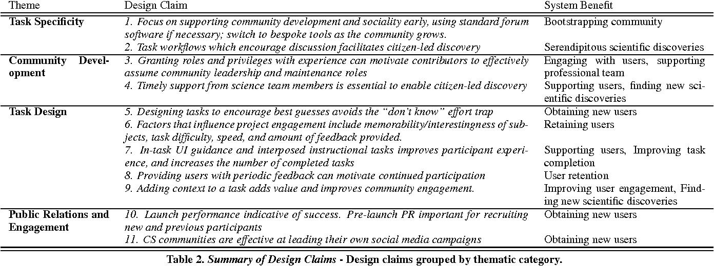 Designing For Citizen Data Analysis A Cross Sectional Case Study Of A Multi Domain Citizen Science Platform Semantic Scholar