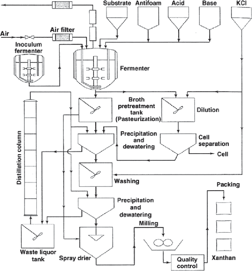 xanthan gum process flow diagram - wiring diagram schemes  wiring diagram schemes - mein-raetien