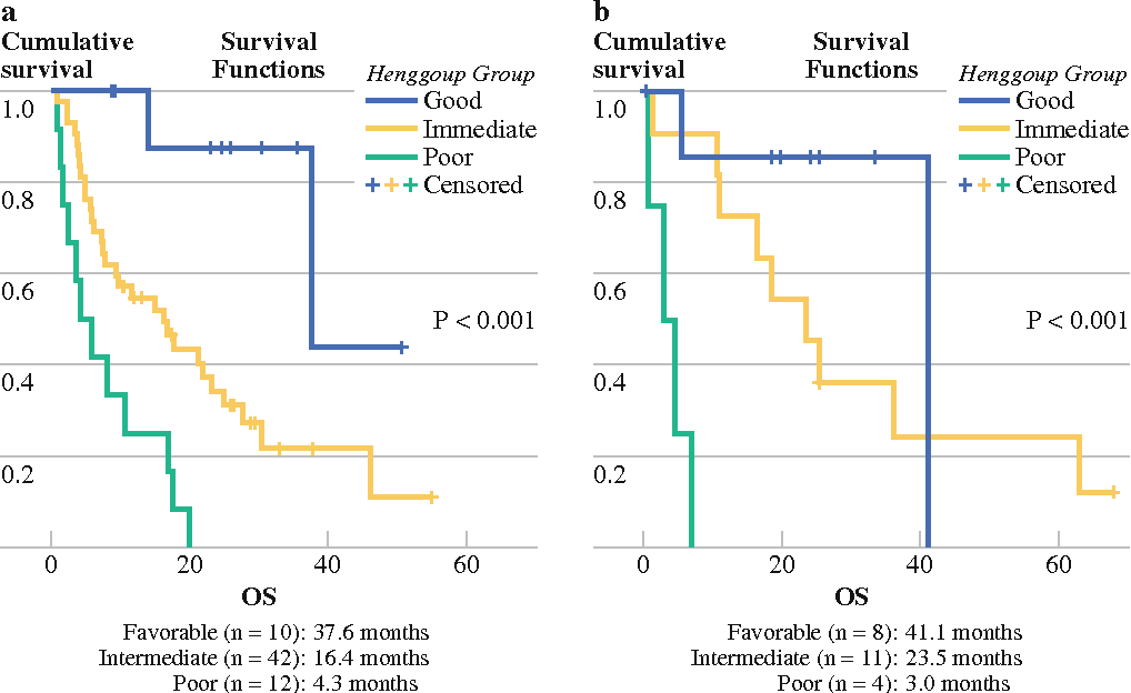 Figure 1 from Validation of the MSKCC and Heng Risk Criteria