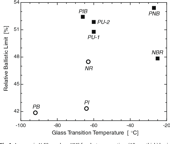 Elastomer-steel laminate armor - Semantic Scholar