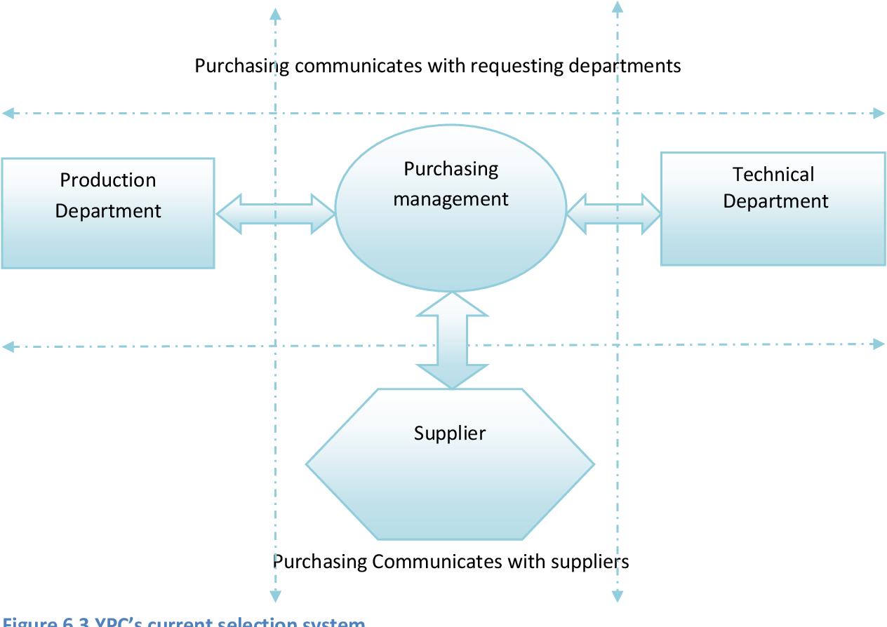 PDF] A Comparative Study of Procurement Management in