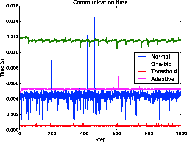 Communication Quantization for Data-Parallel Training of
