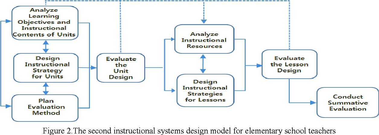 Pdf A Developmental Study Of An Instructional Systems Design Model For Elementary School Teachers Semantic Scholar