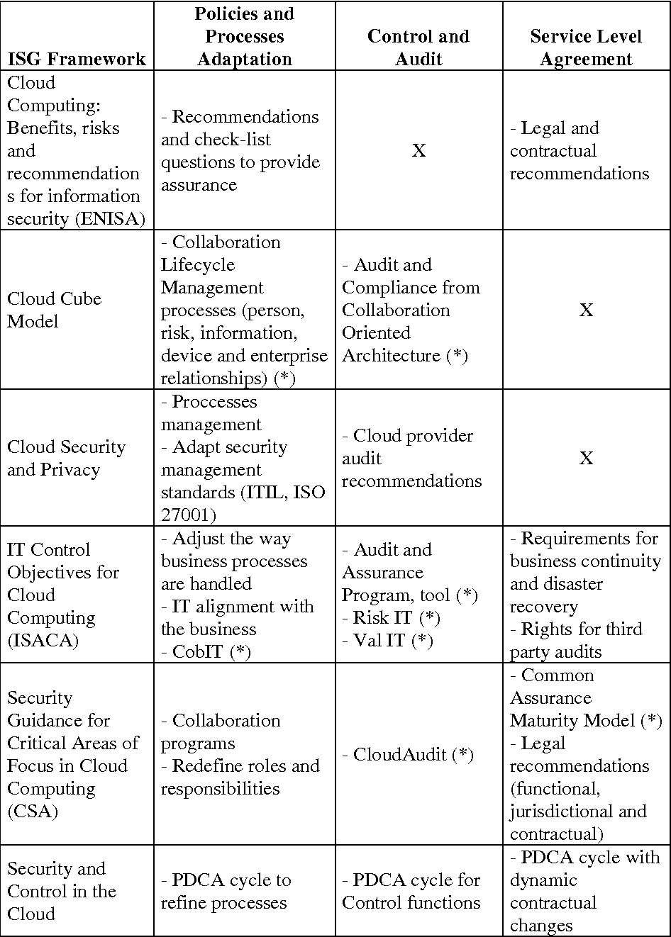 Table 1 from A Systematic Review of Information Security