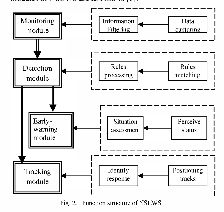 Design Of Network Security Early Warning System Based On Network