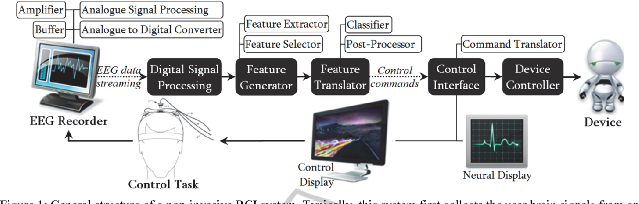 Figure 1 from Implementation of a Motor Imagery based BCI
