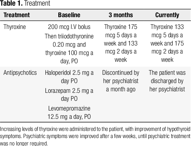 Pdf Myxedema Madness Complicating Postoperative Follow Up Of Thyroid Cancer Semantic Scholar