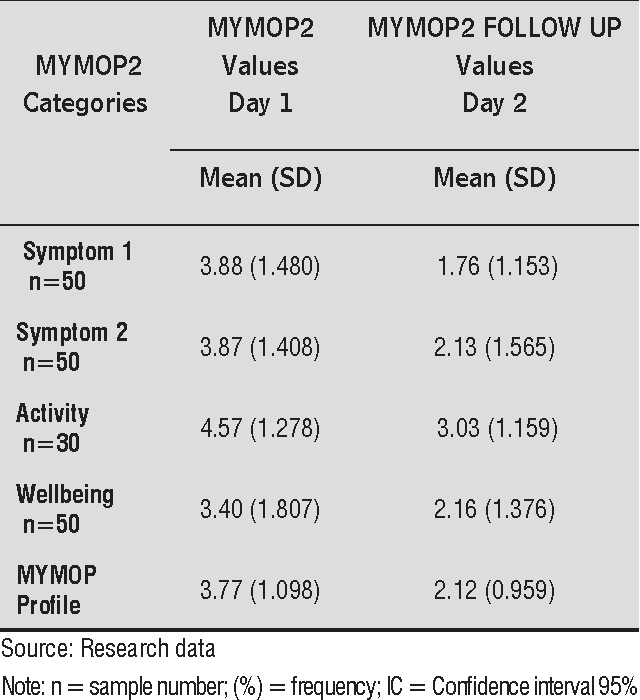 Table 1 from Cultural adaptation and reproducibility of the