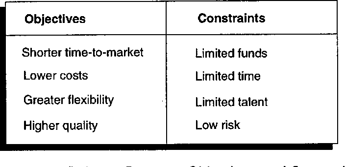 Investment analysis of software assets for product lines conseq active investment