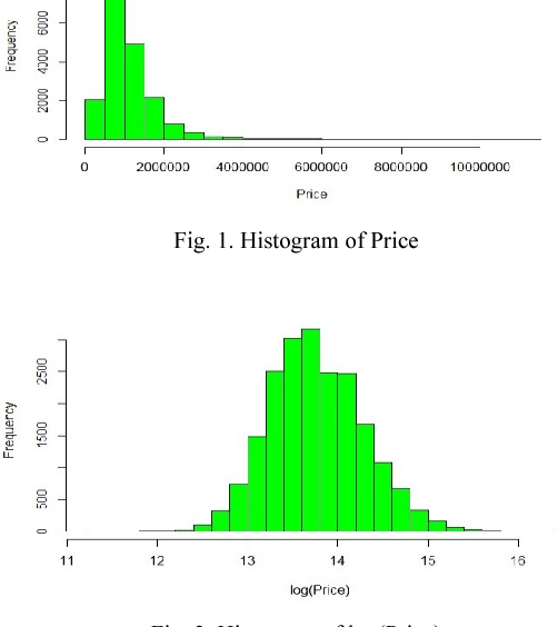 Housing Price Prediction Using Machine Learning Algorithms