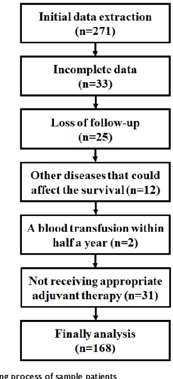 Pdf Combining Red Blood Cell Distribution Width Rdw Cv And Cea Predict Poor Prognosis For Survival Outcomes In Colorectal Cancer Semantic Scholar