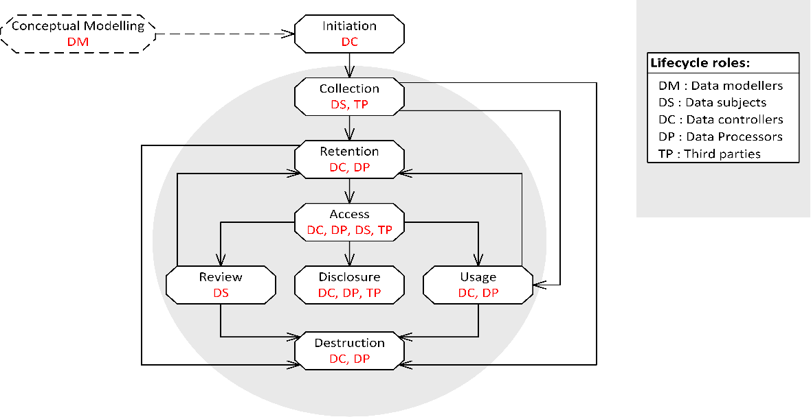 Figure 1 from Personal Data Management for Privacy