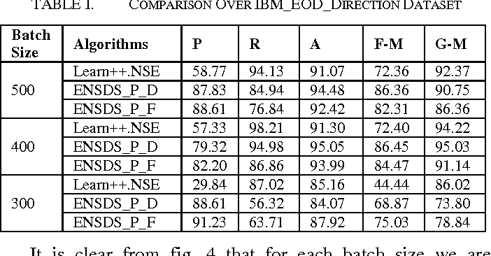 Table I from Learning on High Frequency Stock Market Data