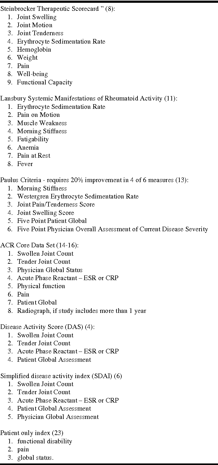 Table I from The American College of Rheumatology (ACR) Core
