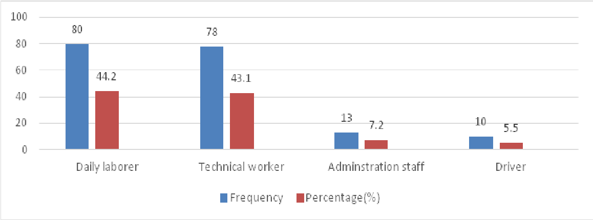 PDF] Prevalence and associated factors with work related