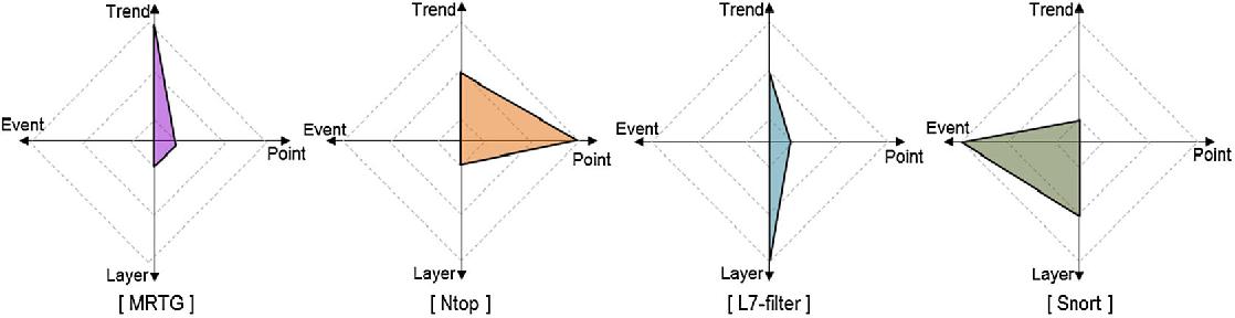NetCube: a comprehensive network traffic analysis model