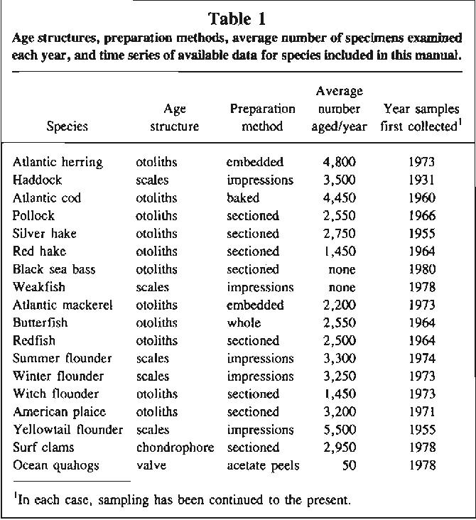 PDF] Age determination methods for Northwest Atlantic species ...