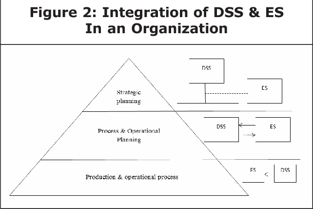PDF] INTEGRATING DECISION SUPPORT AND EXPERT SYSTEMS FOR
