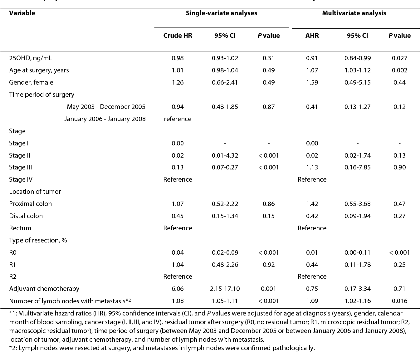 Serum Vitamin D Levels And Survival Of Patients With Colorectal Cancer Post Hoc Analysis Of A Prospective Cohort Study Semantic Scholar