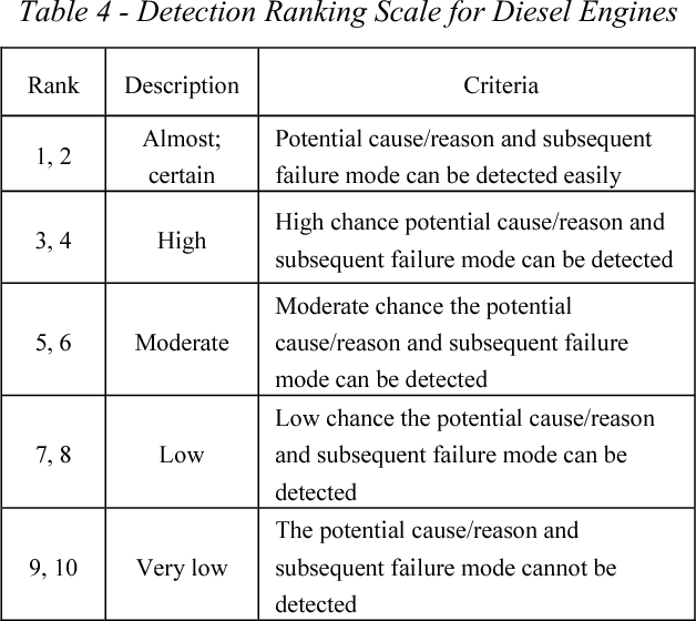 Table 4 From Design FMEA For A Diesel Engine Using Two