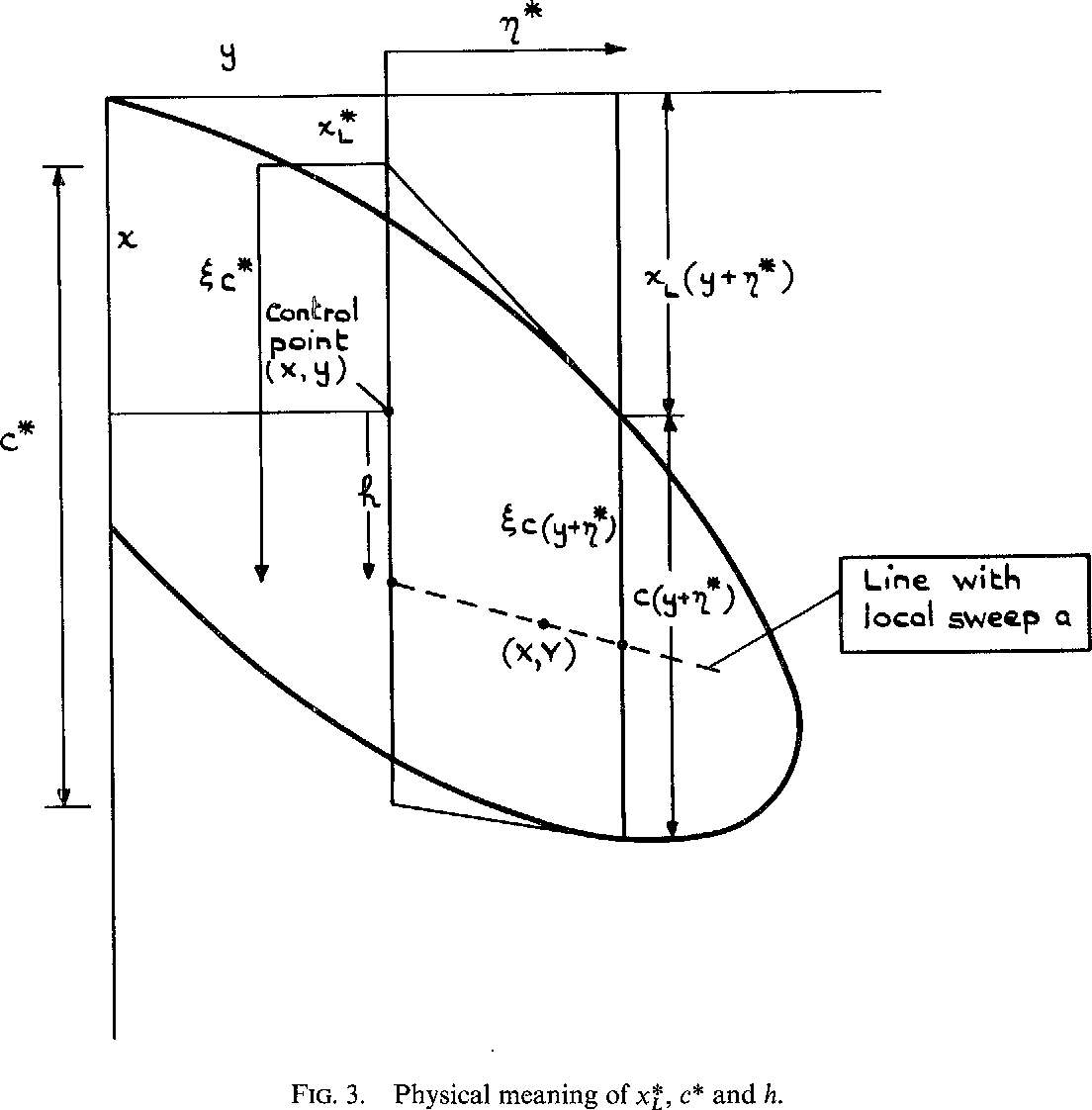 Figure 3 from Calculation of the Induced Velocity Field on