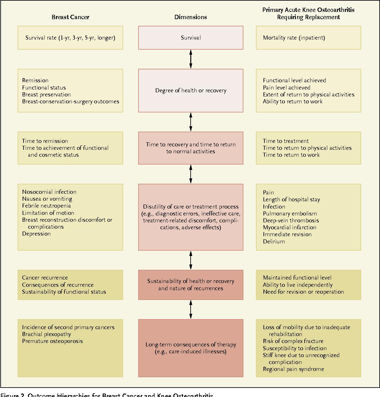 PDF] What is value in health care? - Semantic Scholar