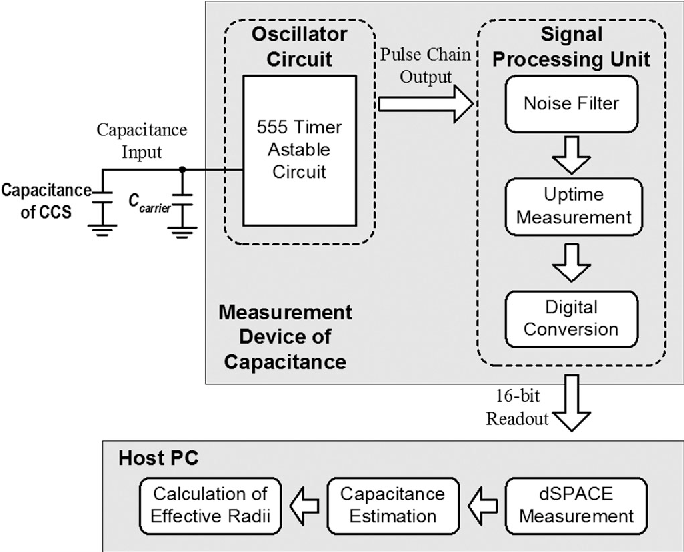 Figure 5 from Real-Time Measurement of Eccentric Motion With