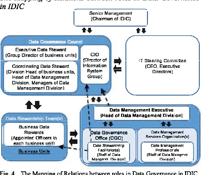 Figure 4 from Designing Data Governance Structure Based On