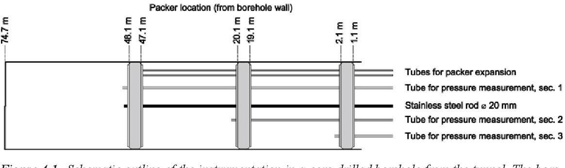 figure 4‑1